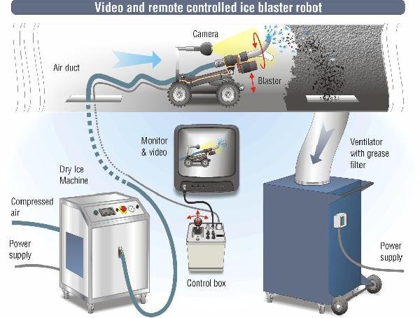 A dry ice blasting system supplies the cleaning robot in the ventilation shaft with a mixture of dry ice and compressed air. A fan sucks off the emitted dirt. The robot is remotely controlled via video connection.